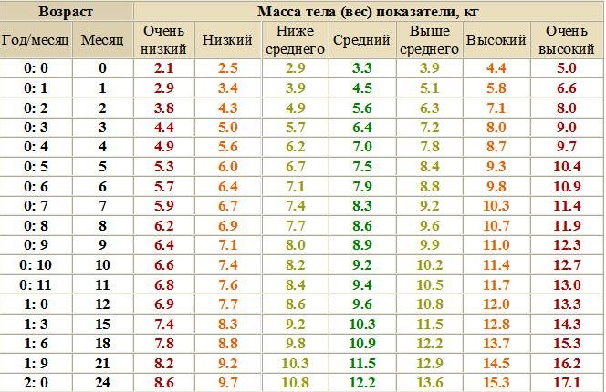 Воз вес ребенка таблица